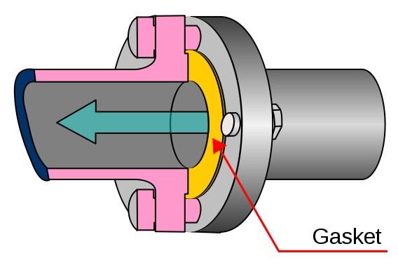 Gasket, Flange gasket, Gaskets for Flange Connections