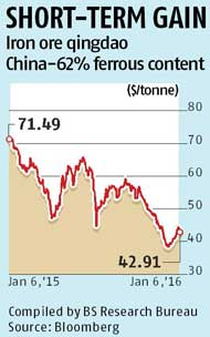 Iron ore price rebounds after hitting 7-year low