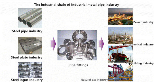 The industrial chain of industrial metal pipe industry