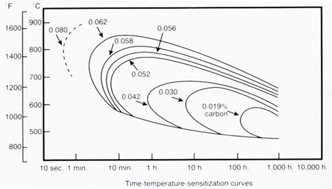 The figure below shows the time-temperature sensitization curves of 304 stainless steel with different carbon contents