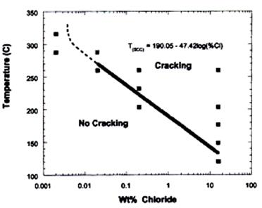 Fig. 2: Cracking threshold of 6Mo super austenitic steel (UNS N08367) immersed in neutral NaCl solution.