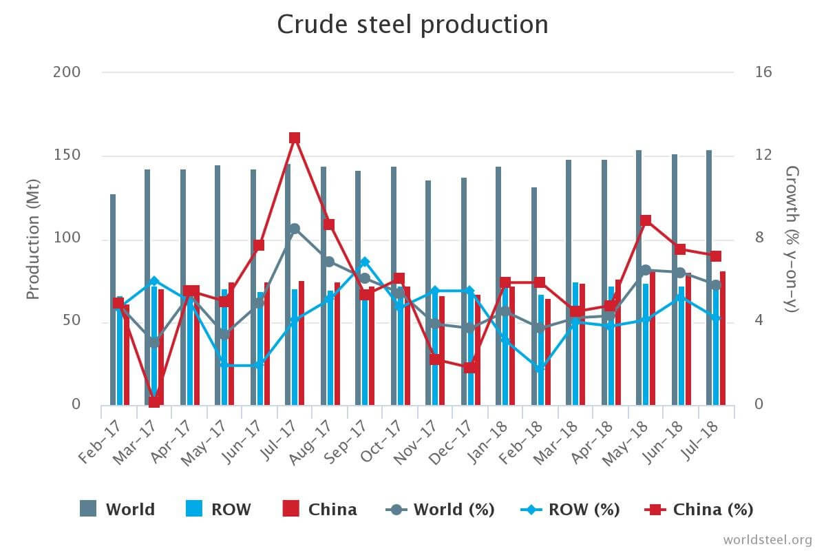 global_crude_steel_production_in_july_2018_surges_5_25819