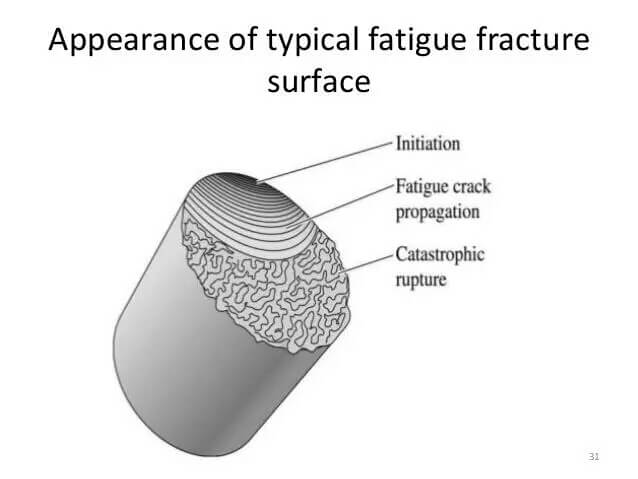 Typical fatigue fracture