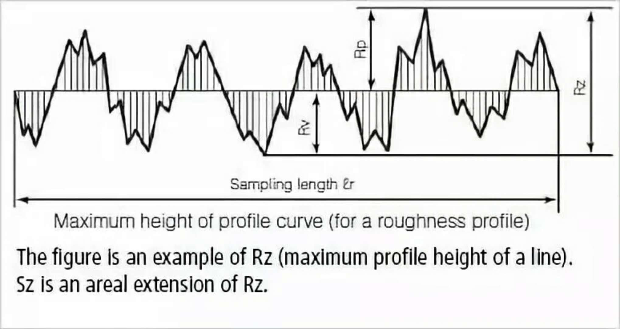 Surface roughness of metal