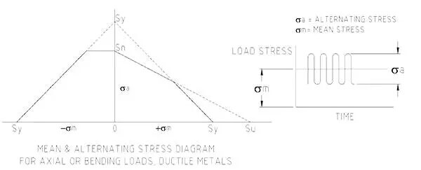 Stress envelope