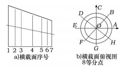 eccentric reducer cross section and its equal points