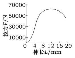 Load displacement curve of the sample