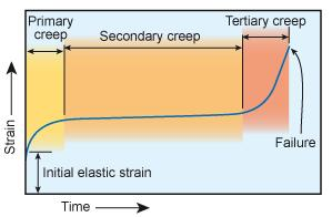Figure 3 the creep curve of a typical steel