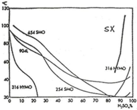 the equal corrosion velocity curve of some austenitic stainless steel in pure sulfuric acid, the corrosion rate is 0.1 mm / year