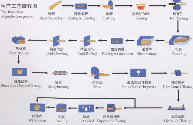 The production process of seamless steel pipe