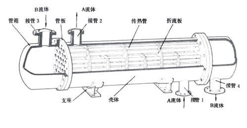 Structure diagram of fixed tube plate heat exchanger