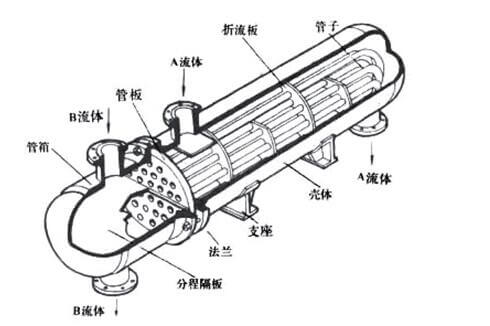 U-tube heat exchanger structure diagram