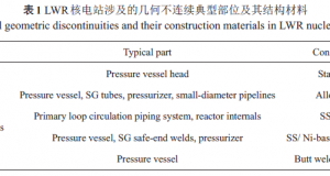 Research status and development of high temperature and high pressure water notch fatigue properties of nuclear power materials